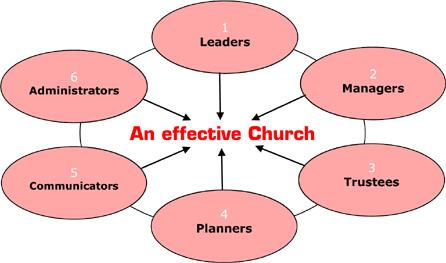 Effective Church diagram